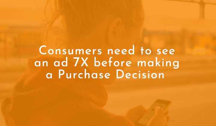 Consumers need to see an ad 7x before making a purchase decision